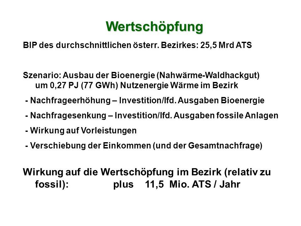 BIP des durchschnittlichen österr.