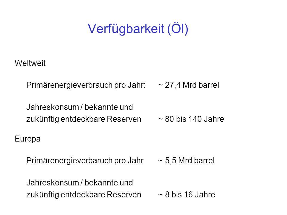 Weltweit Primärenergieverbrauch pro Jahr: ~ 27,4 Mrd barrel Jahreskonsum / bekannte und zukünftig entdeckbare Reserven~ 80 bis 140 Jahre Europa Primärenergieverbaruch pro Jahr~ 5,5 Mrd barrel Jahreskonsum / bekannte und zukünftig entdeckbare Reserven~ 8 bis 16 Jahre Verfügbarkeit (Öl)