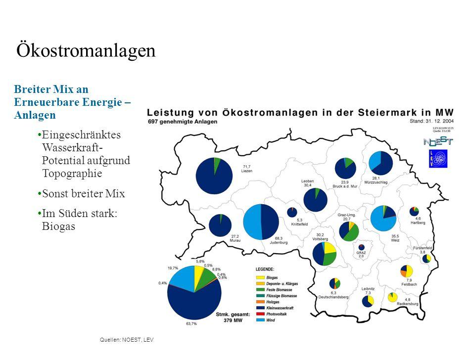 Breiter Mix an Erneuerbare Energie – Anlagen Eingeschränktes Wasserkraft- Potential aufgrund Topographie Sonst breiter Mix Im Süden stark: Biogas Ökostromanlagen allgemein Quellen: NOEST, LEV