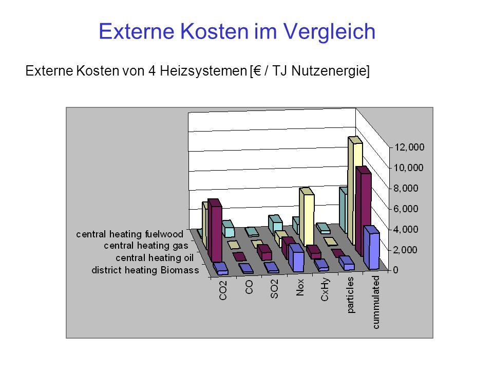 Externe Kosten von 4 Heizsystemen [€ / TJ Nutzenergie] Externe Kosten im Vergleich