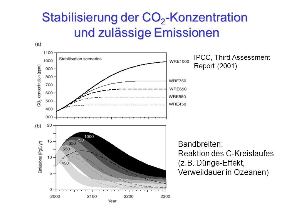 Stabilisierung der CO 2 -Konzentration und zulässige Emissionen Bandbreiten: Reaktion des C-Kreislaufes (z.B.