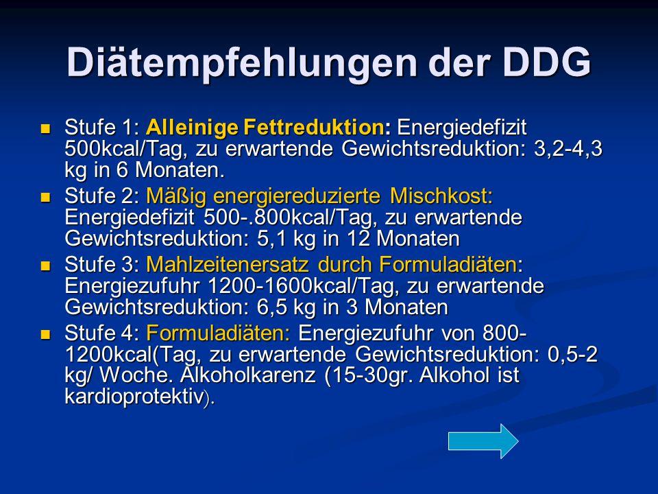 Diätempfehlungen der DDG Stufe 1: Alleinige Fettreduktion: Energiedefizit 500kcal/Tag, zu erwartende Gewichtsreduktion: 3,2-4,3 kg in 6 Monaten. Stufe