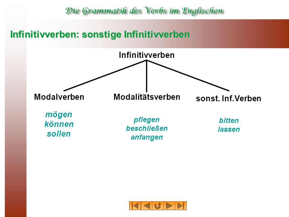 Infinitivverben: sonstige Infinitivverben Infinitivverben mögen können sollen pflegen beschließen anfangen bitten lassen Modalverben sonst. Inf.Verben
