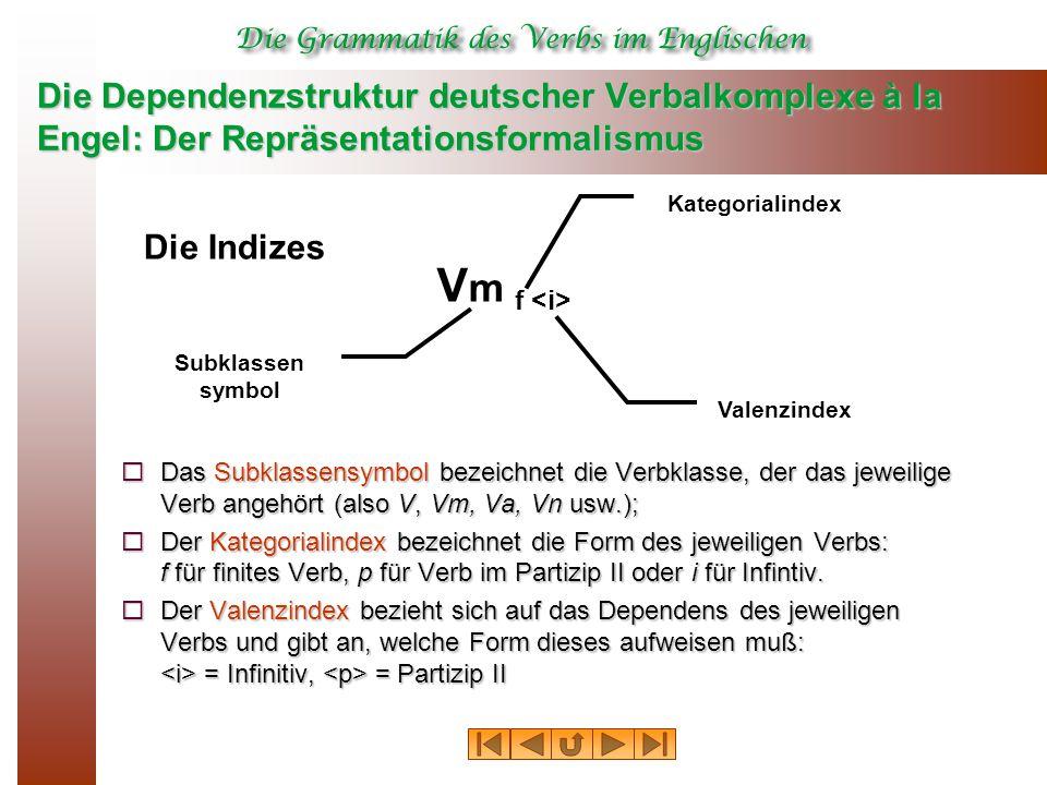 Die Dependenzstruktur deutscher Verbalkomplexe à la Engel: Der Repräsentationsformalismus  Das Subklassensymbol bezeichnet die Verbklasse, der das jeweilige Verb angehört (also V, Vm, Va, Vn usw.);  Der Kategorialindex bezeichnet die Form des jeweiligen Verbs: f für finites Verb, p für Verb im Partizip II oder i für Infintiv.