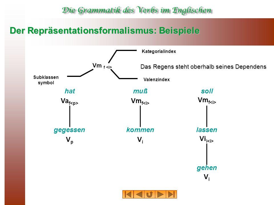 Der Repräsentationsformalismus: Beispiele Vm f Kategorialindex Subklassen symbol Valenzindex hat Va f muß Vm f soll Vm f gegessen VpVp kommen ViVi lassen Vi i gehen ViVi Das Regens steht oberhalb seines Dependens