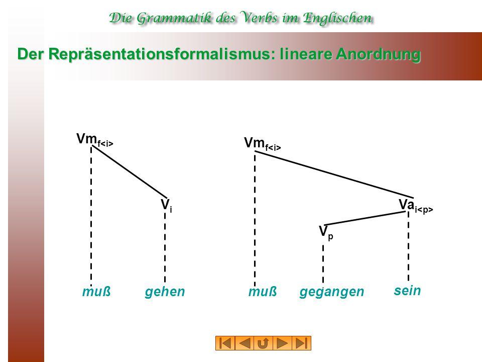 Der Repräsentationsformalismus: lineare Anordnung muß Vm f gehen ViVi gegangen VpVp muß Vm f sein Va i