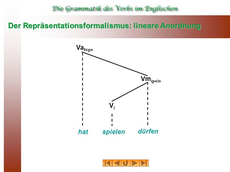Der Repräsentationsformalismus: lineare Anordnung Va f Vm ip hatspielen dürfen ViVi