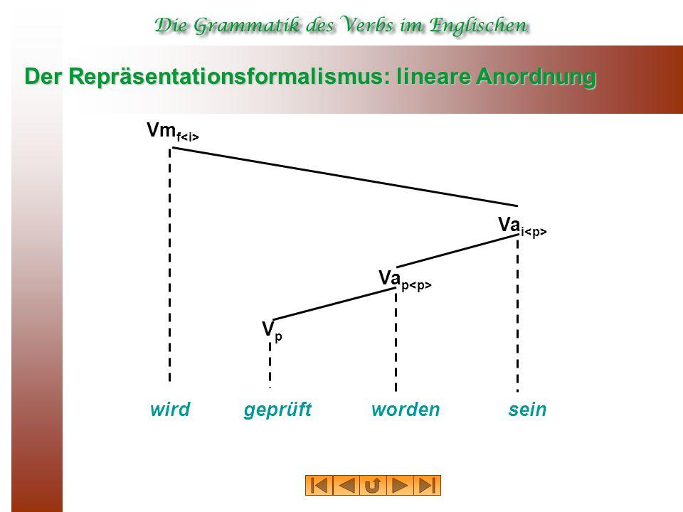 Der Repräsentationsformalismus: lineare Anordnung Va i VpVp Va p wordenwirdgeprüftsein Vm f
