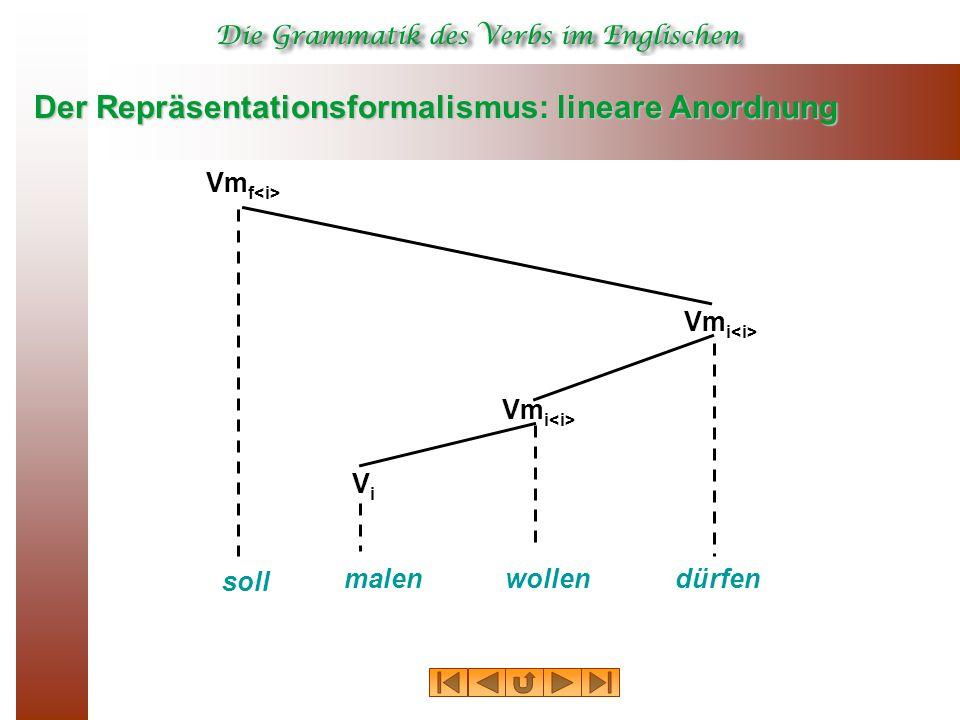 Der Repräsentationsformalismus: lineare Anordnung malen Vm f dürfen ViVi Vm i wollen soll Vm i