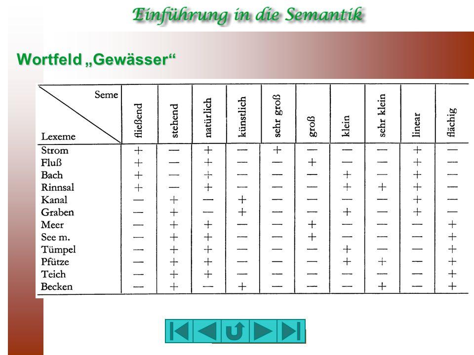 "Wortfeld ""Gewässer"""