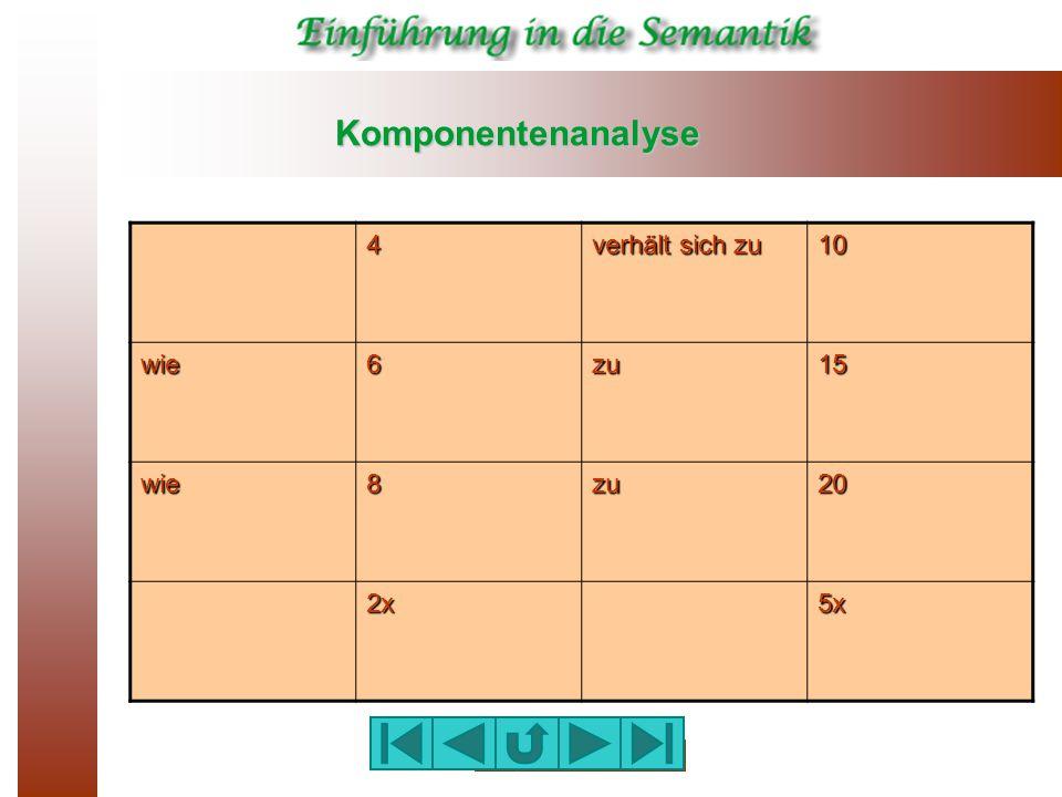 Komponentenanalyse 4 verhält sich zu 10 wie6zu15 wie8zu20 2x5x