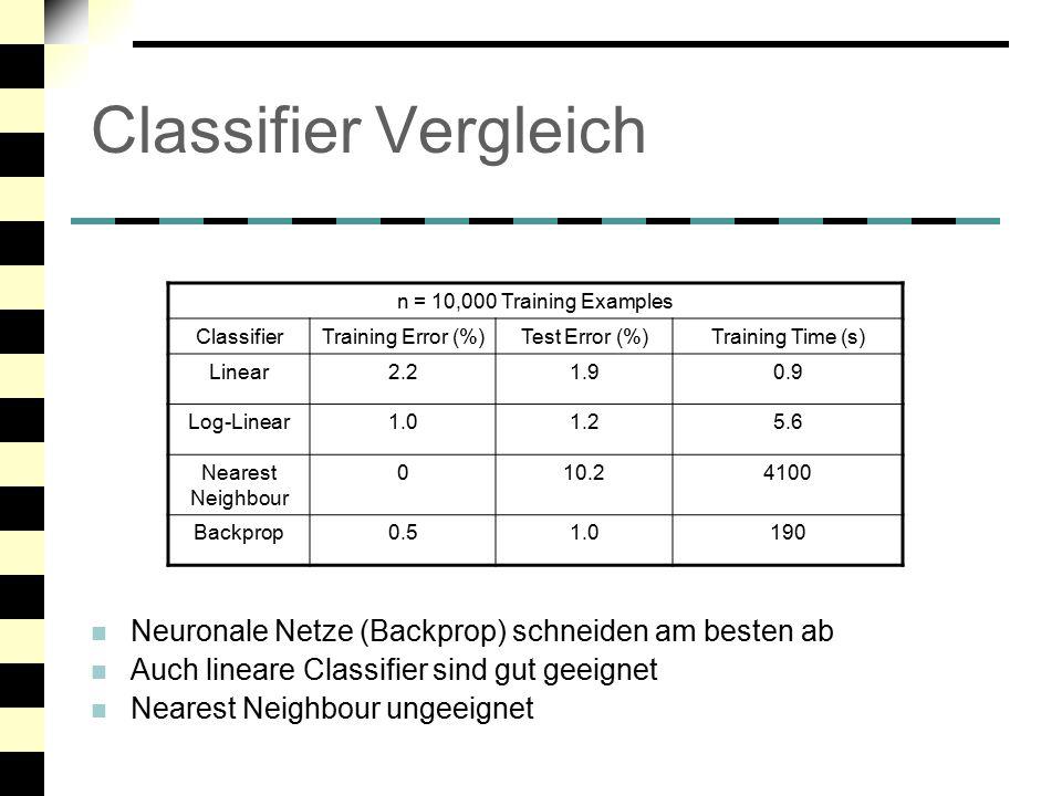 Einfluss der Daten- Repräsentation PCA: wie viel % Varianz wird beibehalten Hand-Crafted Features sind für gute Performance notwendig Simples PCA-Preprocessing alleine reicht nicht aus Test Error (%) using n Training Examples Hand-Crafted Features RawPCA (100%) PCA (90%) n = 1003.629.122.923.3 n = 10001.513.716.714.2 n = 10,0001.07.59.98.9