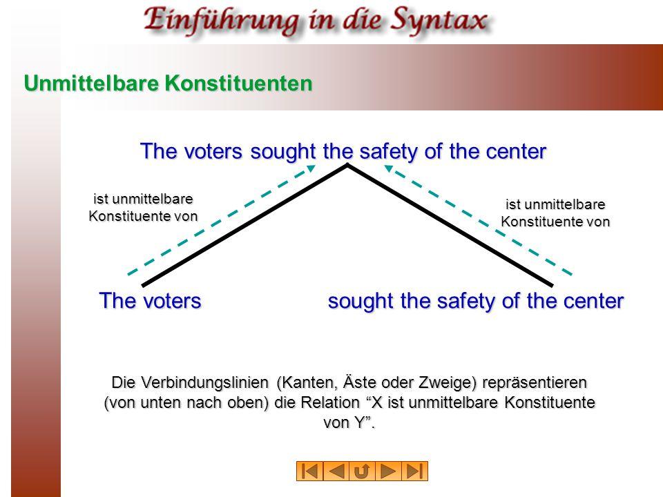 """Unmittelbare Konstituenten Die Verbindungslinien (Kanten, Äste oder Zweige) repräsentieren (von unten nach oben) die Relation """"X ist unmittelbare Kons"""