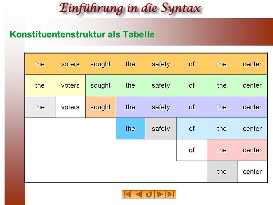 Konstituentenstruktur als Tabelle thevoterssoughtthesafetyofthecenter thevoterssoughtthesafetyofthecenter thevoterssoughtthesafetyofthecenter thesafet