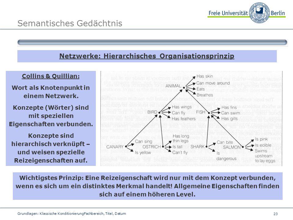 23 Grundlagen: Klassische KonditionierungFachbereich, Titel, Datum Semantisches Gedächtnis Netzwerke: Hierarchisches Organisationsprinzip Collins & Qu