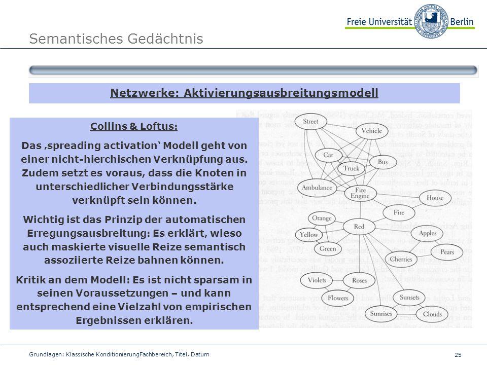 25 Grundlagen: Klassische KonditionierungFachbereich, Titel, Datum Semantisches Gedächtnis Netzwerke: Aktivierungsausbreitungsmodell Collins & Loftus: