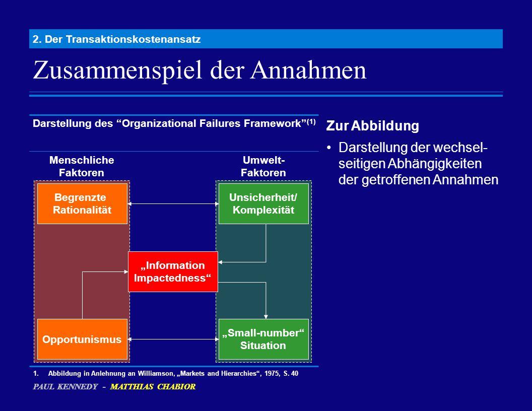 """Zusammenspiel der Annahmen 2. Der Transaktionskostenansatz Darstellung des """"Organizational Failures Framework"""" (1) Begrenzte Rationalität Opportunismu"""