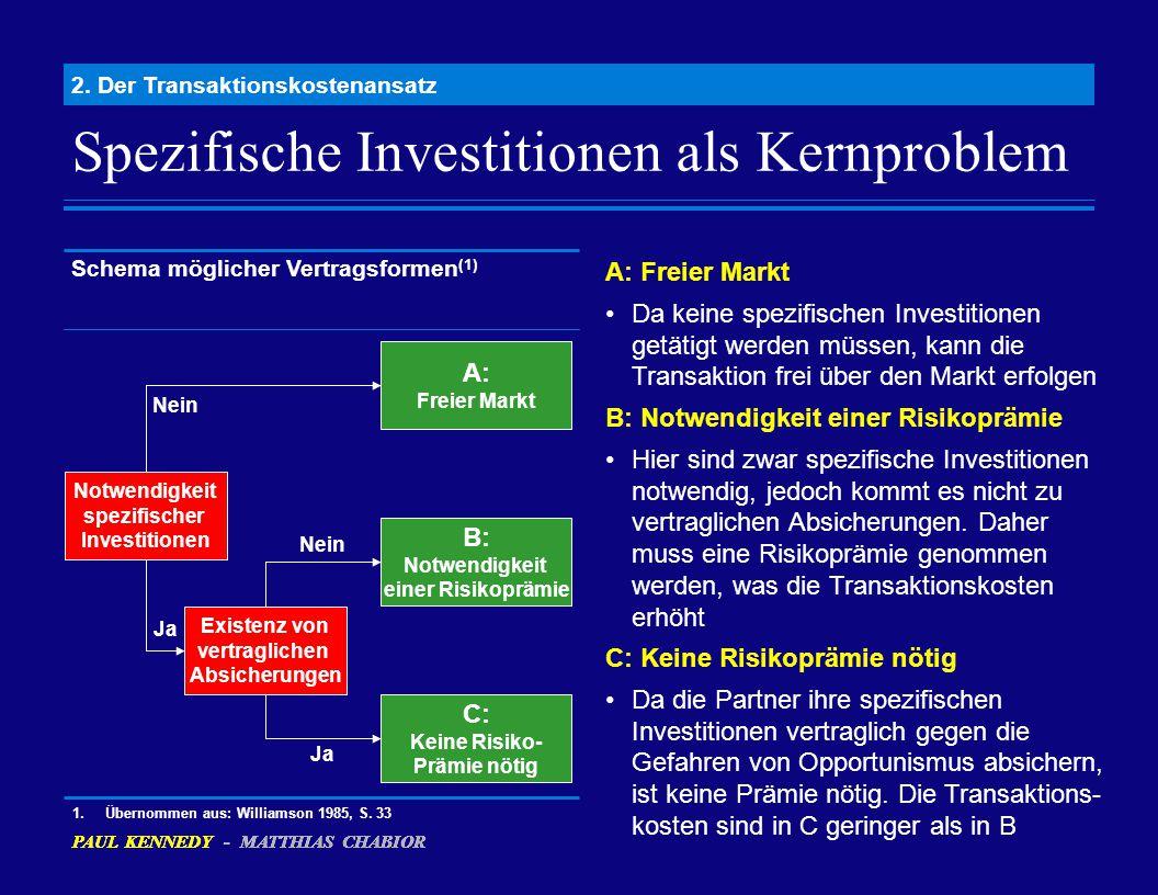 Spezifische Investitionen als Kernproblem 2. Der Transaktionskostenansatz Existenz von vertraglichen Absicherungen Ja A: Freier Markt Da keine spezifi