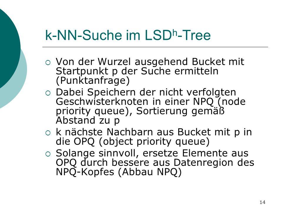 14 k-NN-Suche im LSD h -Tree  Von der Wurzel ausgehend Bucket mit Startpunkt p der Suche ermitteln (Punktanfrage)  Dabei Speichern der nicht verfolgten Geschwisterknoten in einer NPQ (node priority queue), Sortierung gemäß Abstand zu p  k nächste Nachbarn aus Bucket mit p in die OPQ (object priority queue)  Solange sinnvoll, ersetze Elemente aus OPQ durch bessere aus Datenregion des NPQ-Kopfes (Abbau NPQ)