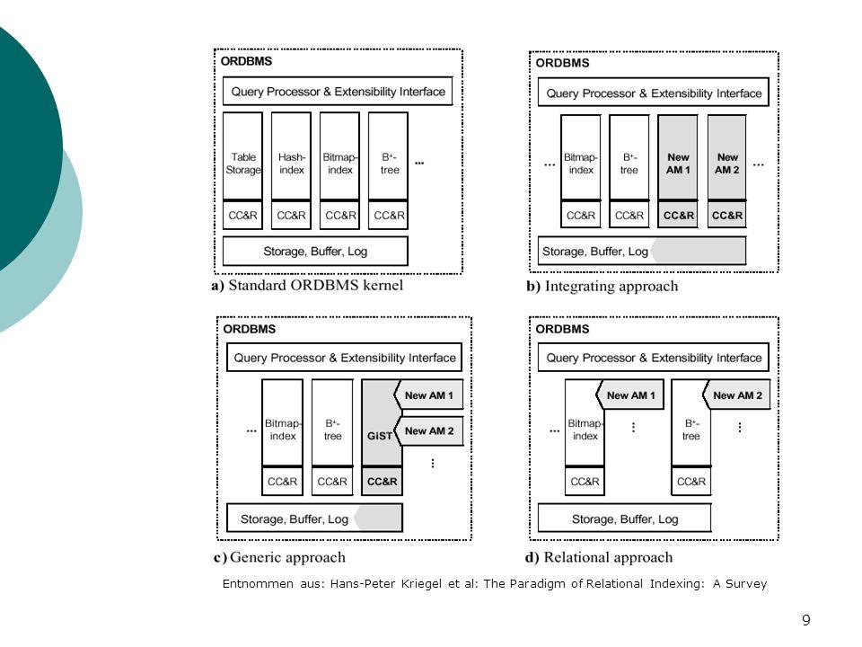 9 Schaubild Vergleich Entnommen aus: Hans-Peter Kriegel et al: The Paradigm of Relational Indexing: A Survey