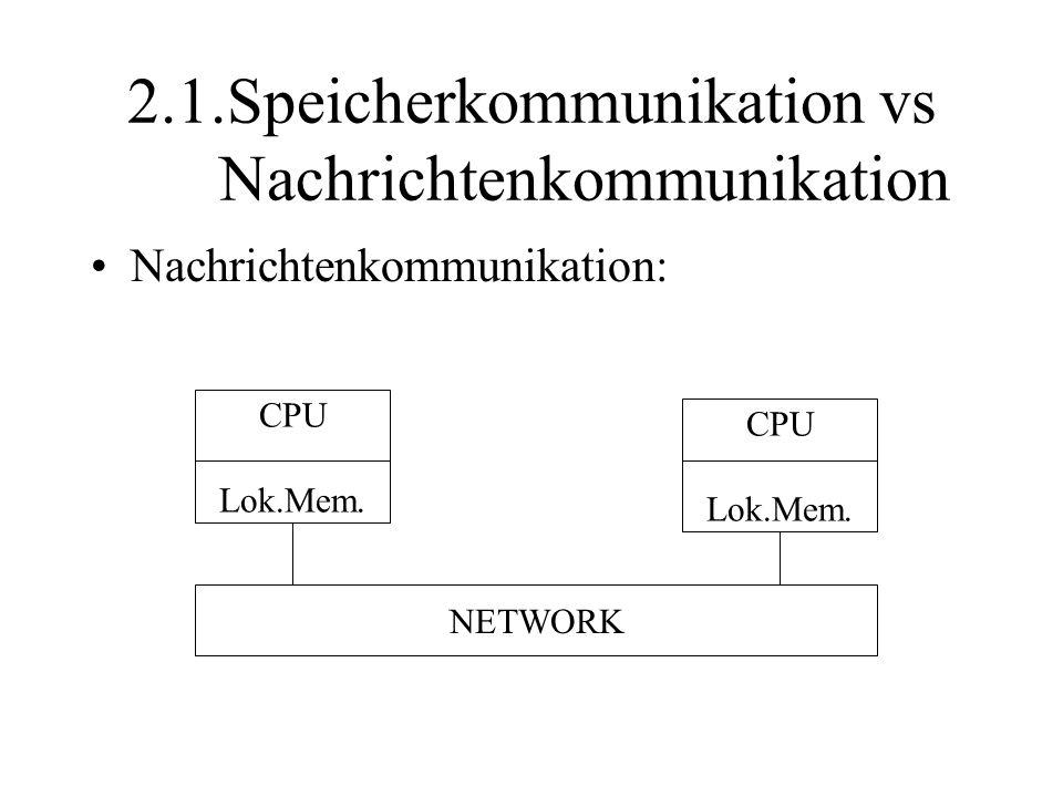 2.1.Speicherkommunikation vs Nachrichtenkommunikation Nachrichtenkommunikation: NETWORK CPU Lok.Mem. CPU Lok.Mem.