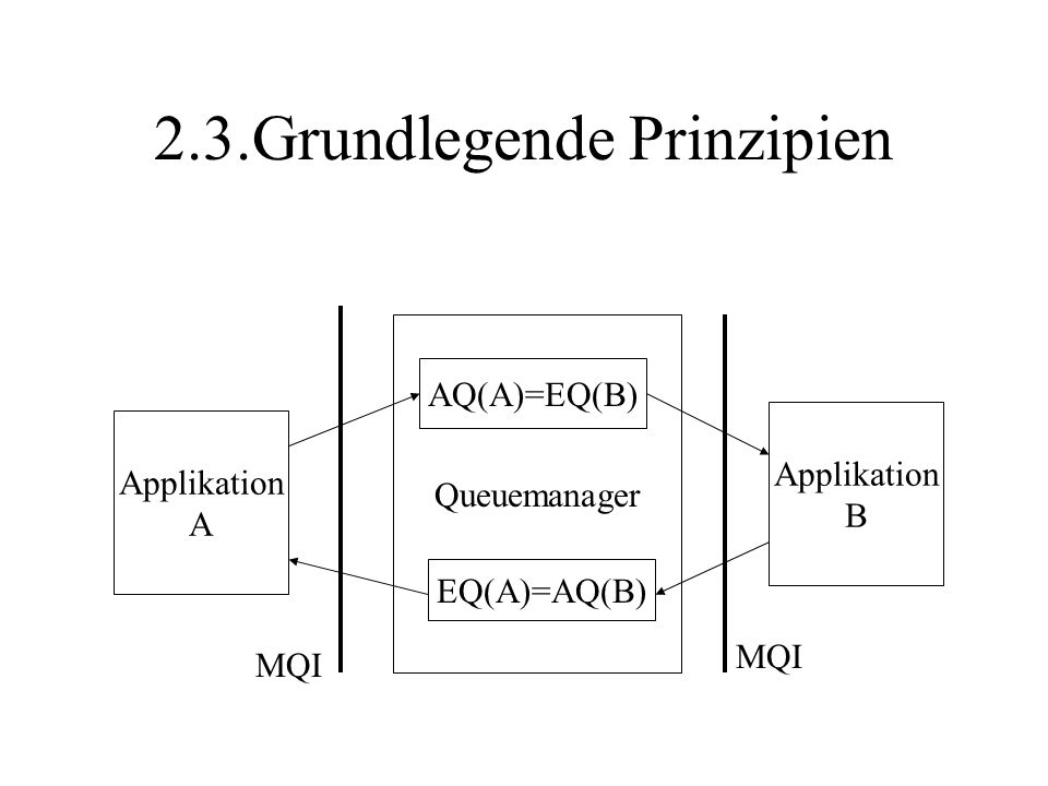 2.3.Grundlegende Prinzipien Applikation A Applikation B Queuemanager AQ(A)=EQ(B) EQ(A)=AQ(B) MQI