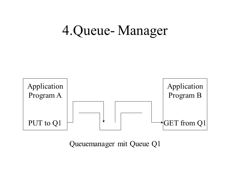 4.Queue- Manager Application Program A PUT to Q1 Application Program B GET from Q1 Queuemanager mit Queue Q1