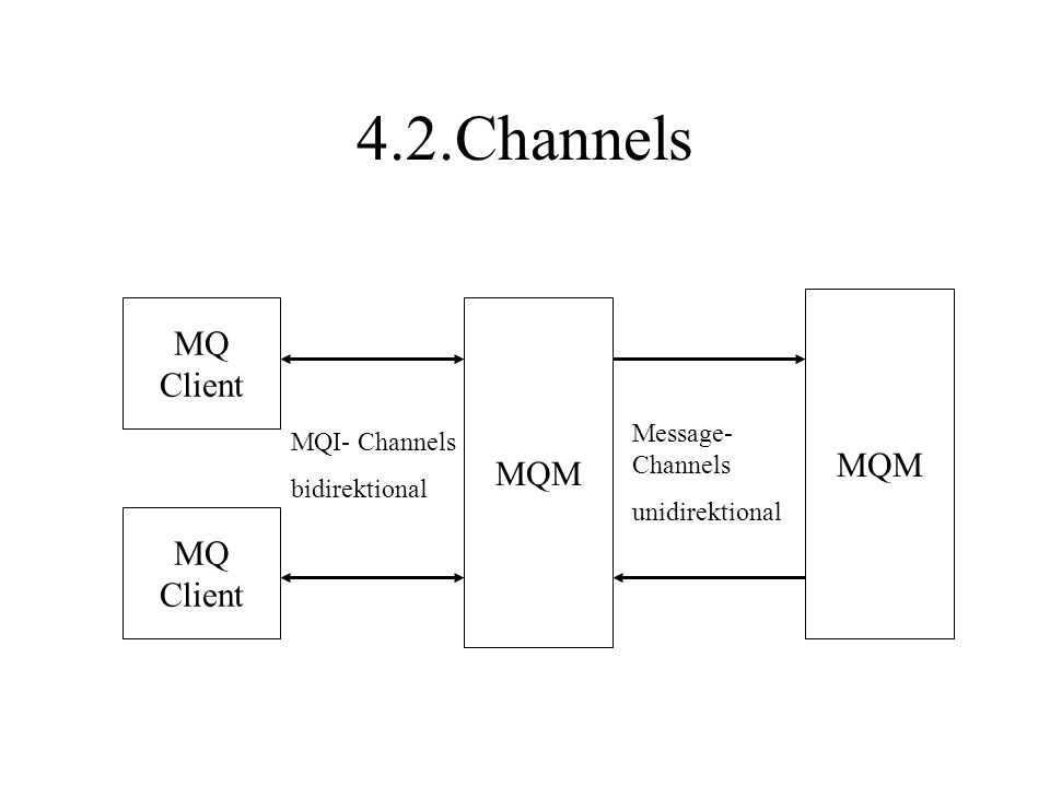 4.2.Channels MQ Client MQ Client MQM MQI- Channels bidirektional Message- Channels unidirektional