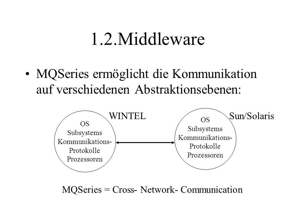 1.2.Middleware MQSeries ermöglicht die Kommunikation auf verschiedenen Abstraktionsebenen: OS Subsystems Kommunikations- Protokolle Prozessoren OS Subsystems Kommunikations- Protokolle Prozessoren WINTELSun/Solaris MQSeries = Cross- Network- Communication