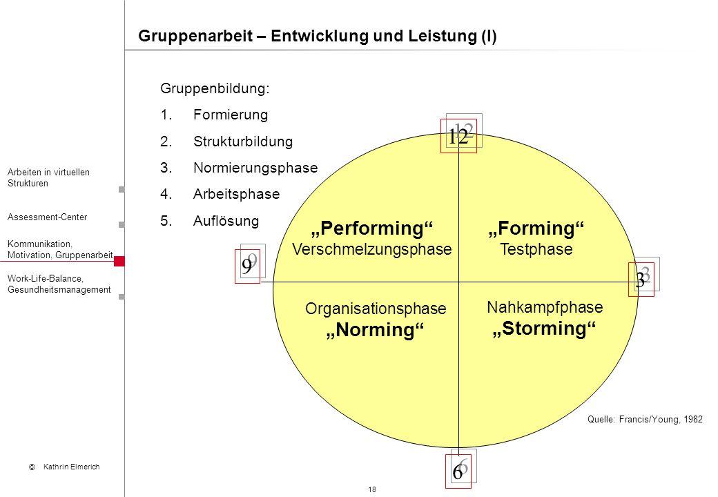 18 Arbeiten in virtuellen Strukturen Assessment-Center Kommunikation, Motivation, Gruppenarbeit © Kathrin Elmerich Work-Life-Balance, Gesundheitsmanag
