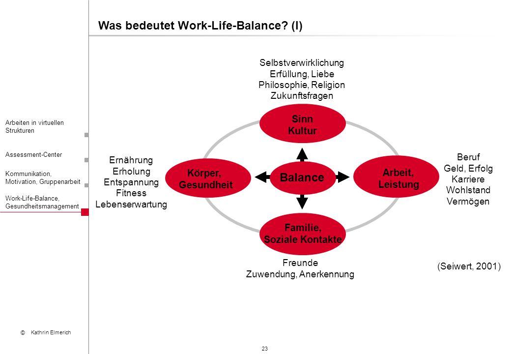 23 Arbeiten in virtuellen Strukturen Assessment-Center Kommunikation, Motivation, Gruppenarbeit © Kathrin Elmerich Work-Life-Balance, Gesundheitsmanag