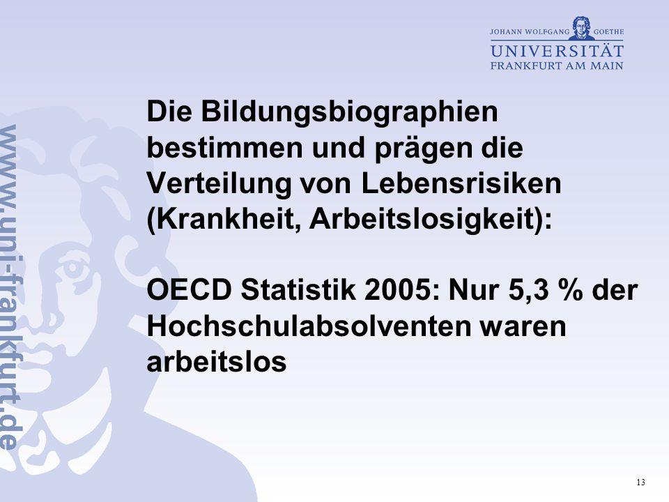 13 Die Bildungsbiographien bestimmen und prägen die Verteilung von Lebensrisiken (Krankheit, Arbeitslosigkeit): OECD Statistik 2005: Nur 5,3 % der Hochschulabsolventen waren arbeitslos