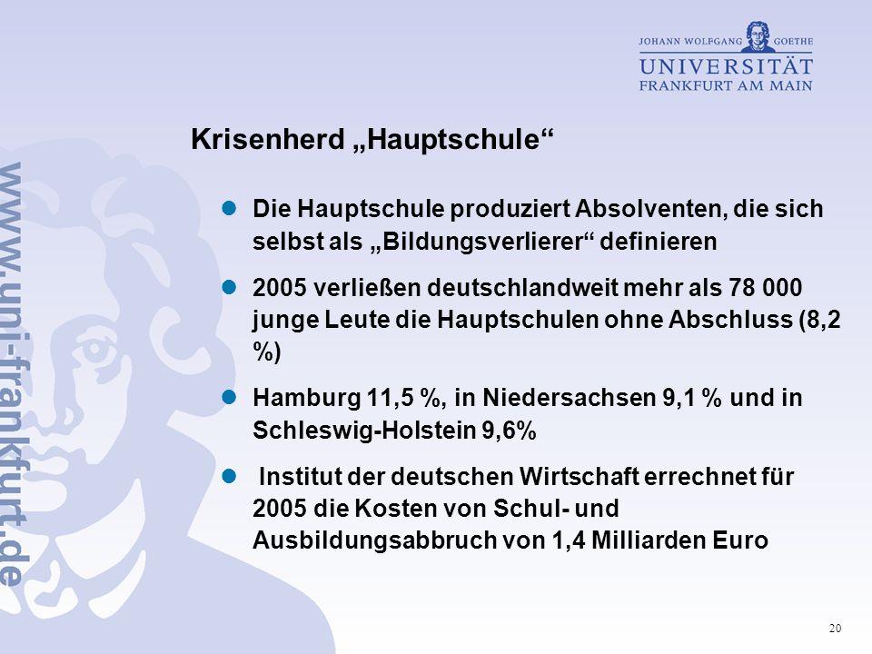 """20 Krisenherd """"Hauptschule Die Hauptschule produziert Absolventen, die sich selbst als """"Bildungsverlierer definieren 2005 verließen deutschlandweit mehr als 78 000 junge Leute die Hauptschulen ohne Abschluss (8,2 %) Hamburg 11,5 %, in Niedersachsen 9,1 % und in Schleswig-Holstein 9,6% Institut der deutschen Wirtschaft errechnet für 2005 die Kosten von Schul- und Ausbildungsabbruch von 1,4 Milliarden Euro"""