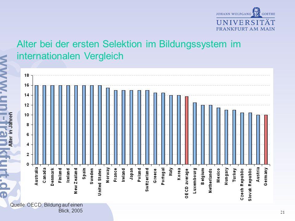 21 Alter bei der ersten Selektion im Bildungssystem im internationalen Vergleich Quelle: OECD, Bildung auf einen Blick, 2005 Alter in Jahren