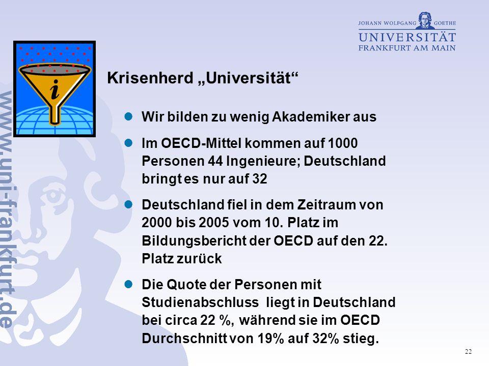 """22 Krisenherd """"Universität Wir bilden zu wenig Akademiker aus Im OECD-Mittel kommen auf 1000 Personen 44 Ingenieure; Deutschland bringt es nur auf 32 Deutschland fiel in dem Zeitraum von 2000 bis 2005 vom 10."""
