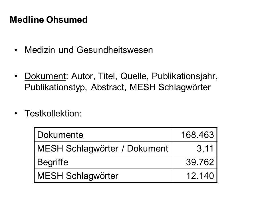 Medizin und Gesundheitswesen Dokument: Autor, Titel, Quelle, Publikationsjahr, Publikationstyp, Abstract, MESH Schlagwörter Testkollektion: Medline Oh