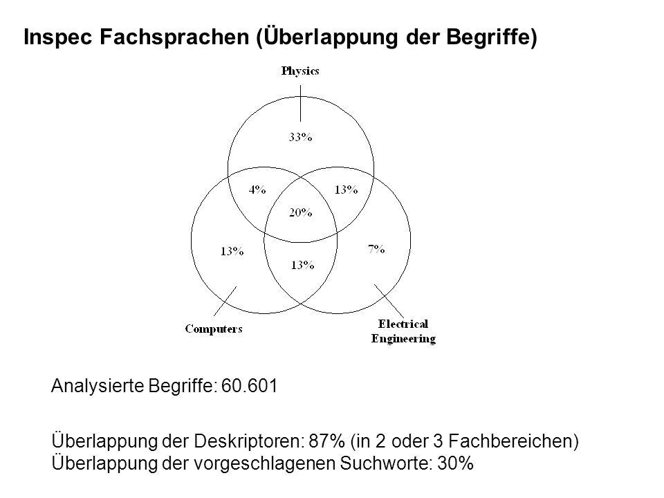 Inspec Fachsprachen (Überlappung der Begriffe) Analysierte Begriffe: 60.601 Überlappung der Deskriptoren: 87% (in 2 oder 3 Fachbereichen) Überlappung