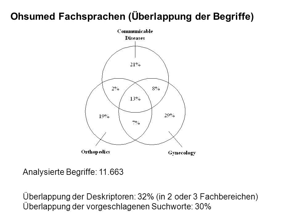Ohsumed Fachsprachen (Überlappung der Begriffe) Analysierte Begriffe: 11.663 Überlappung der Deskriptoren: 32% (in 2 oder 3 Fachbereichen) Überlappung