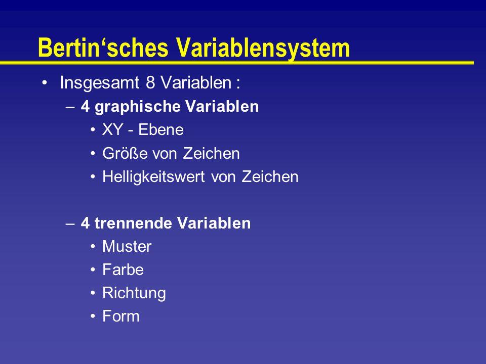 Bertin'sches Variablensystem Insgesamt 8 Variablen: –4 graphische Variablen XY - Ebene Größe von Zeichen Helligkeitswert von Zeichen –4 trennende Variablen Muster Farbe Richtung Form