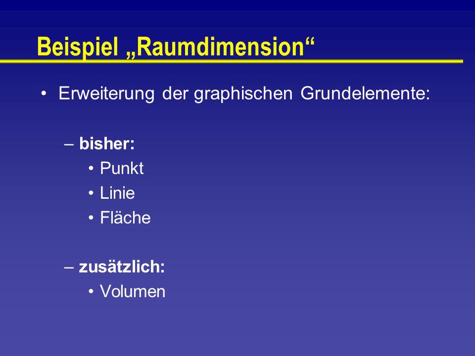 """Beispiel """"Raumdimension Erweiterung der graphischen Grundelemente: –bisher: Punkt Linie Fläche –zusätzlich: Volumen"""