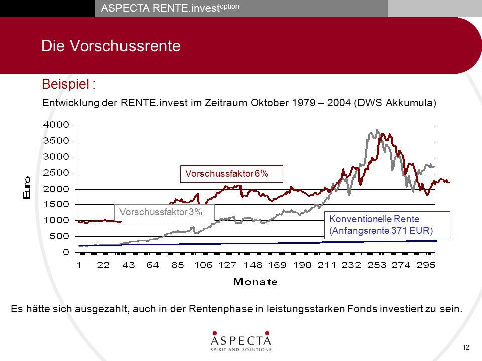 ASPECTA RENTE.invest option 12 Die Vorschussrente Entwicklung der RENTE.invest im Zeitraum Oktober 1979 – 2004 (DWS Akkumula) Vorschussfaktor 6% Konve