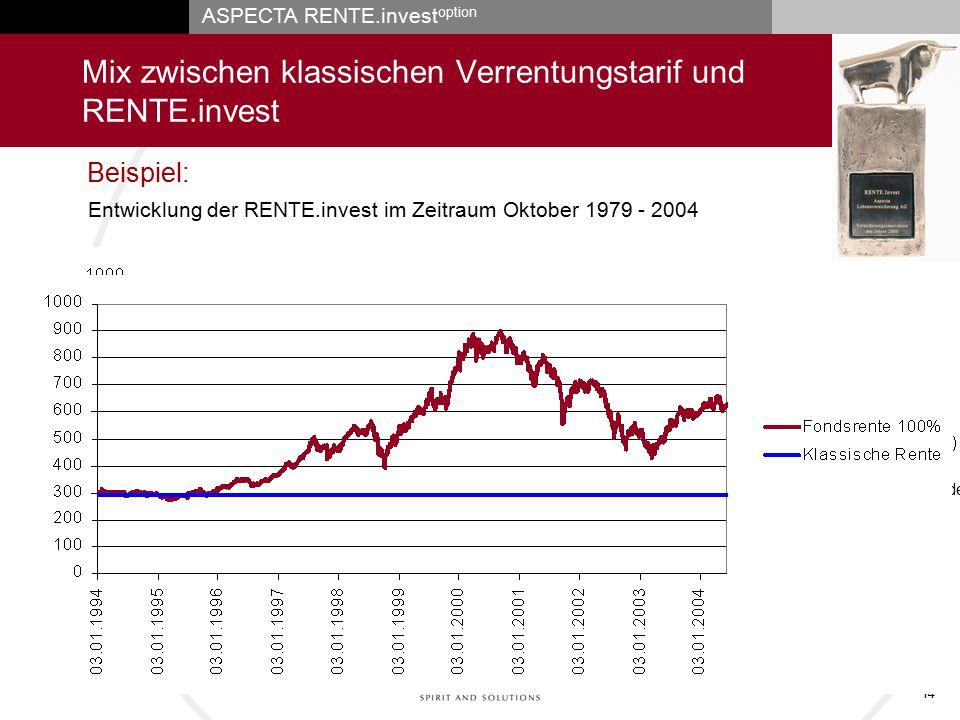 ASPECTA RENTE.invest option 14 Mix zwischen klassischen Verrentungstarif und RENTE.invest Garantierte Rente, wenn Kombi-Rente gewählt wurde 100% Entwi