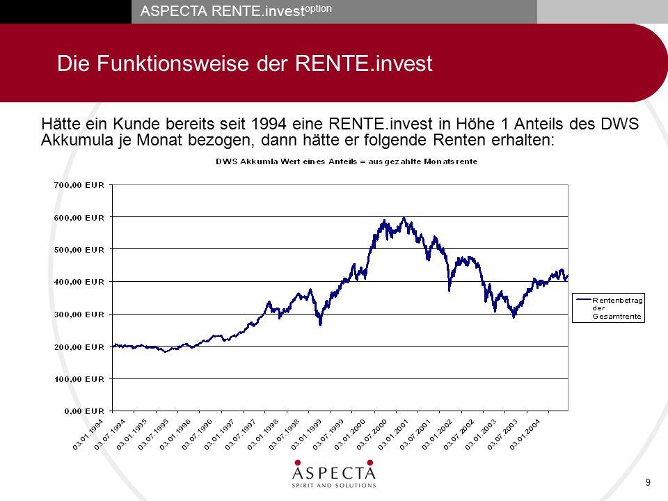 ASPECTA RENTE.invest option 9 Die Funktionsweise der RENTE.invest Hätte ein Kunde bereits seit 1994 eine RENTE.invest in Höhe 1 Anteils des DWS Akkumu