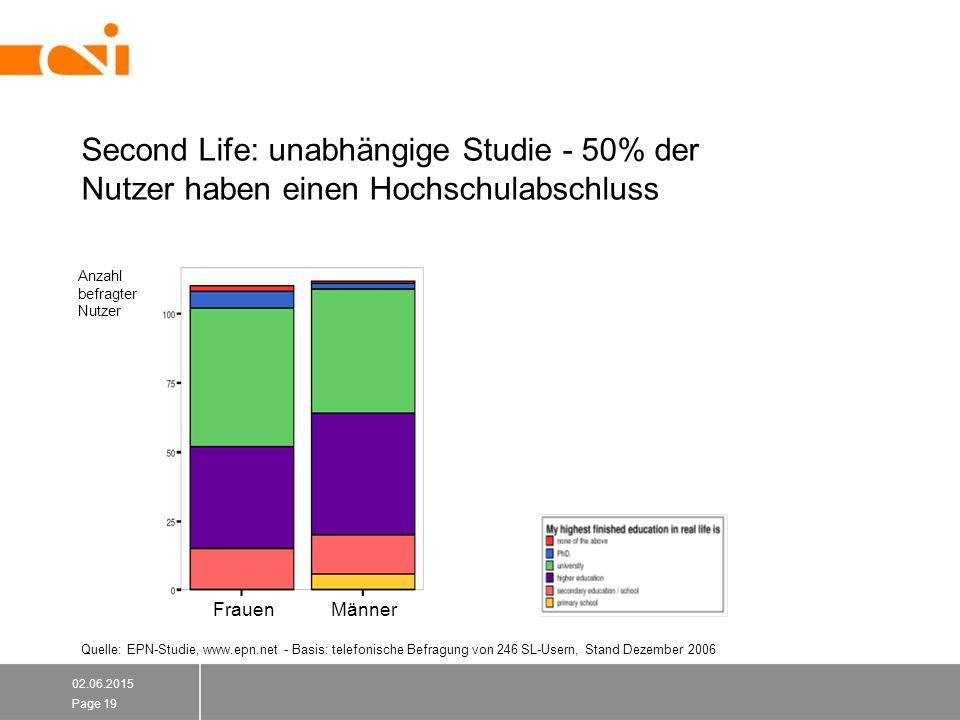 Second Life: unabhängige Studie - 50% der Nutzer haben einen Hochschulabschluss 02.06.2015 Page 19 Quelle: EPN-Studie, www.epn.net - Basis: telefonische Befragung von 246 SL-Usern, Stand Dezember 2006 19 FrauenMänner Anzahl befragter Nutzer