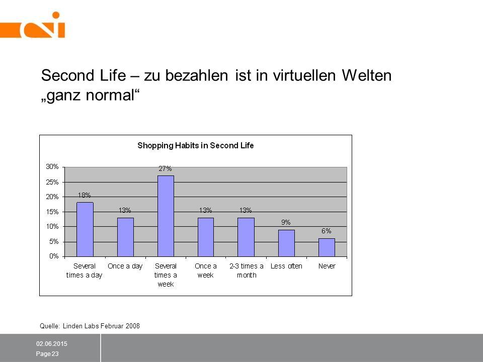 """Second Life – zu bezahlen ist in virtuellen Welten """"ganz normal 02.06.2015 Page 23 Quelle: Linden Labs Februar 2008"""