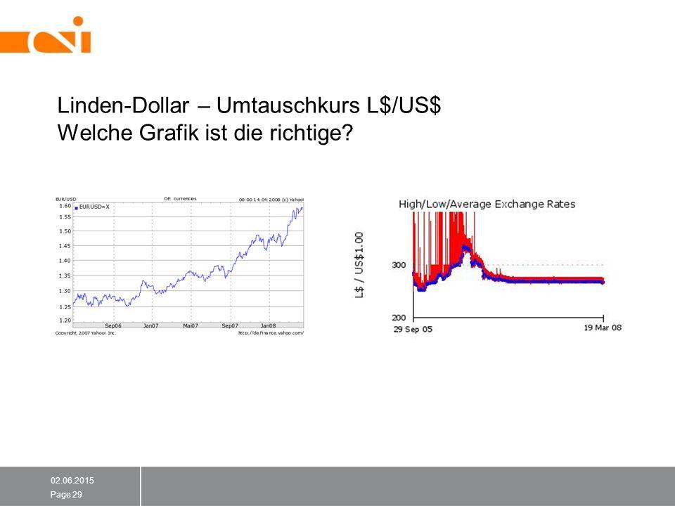 Linden-Dollar – Umtauschkurs L$/US$ Welche Grafik ist die richtige? 02.06.2015 Page 29