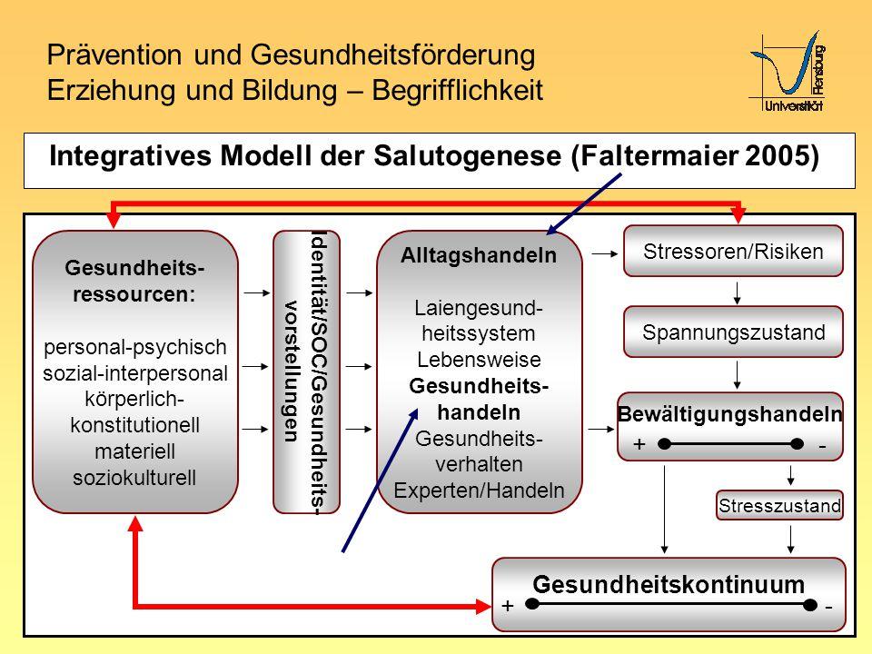 Prävention und Gesundheitsförderung Erziehung und Bildung – Begrifflichkeit Setting Schule – SS 2008 Integratives Modell der Salutogenese (Faltermaier