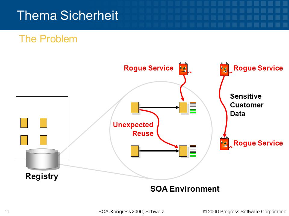SOA-Kongress 2006, Schweiz © 2006 Progress Software Corporation 11 Unexpected Reuse Thema Sicherheit The Problem Registry Rogue Service Sensitive Cust