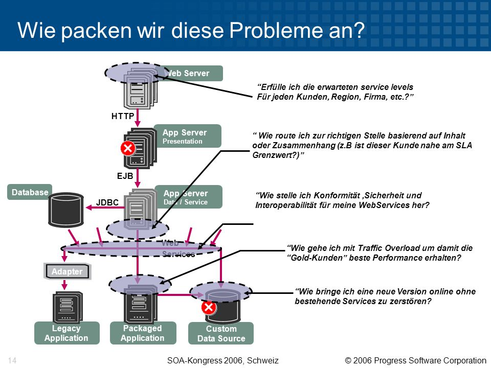 SOA-Kongress 2006, Schweiz © 2006 Progress Software Corporation 14 Wie packen wir diese Probleme an.