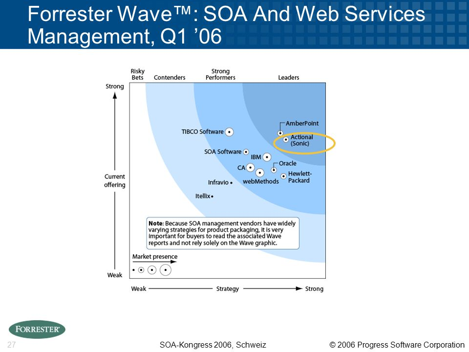 SOA-Kongress 2006, Schweiz © 2006 Progress Software Corporation 27 Forrester Wave™: SOA And Web Services Management, Q1 '06